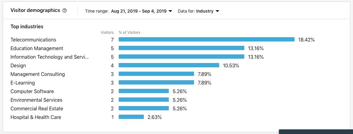 Linkedin managenet statistics