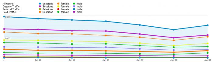 statistika zene muskarci i Google